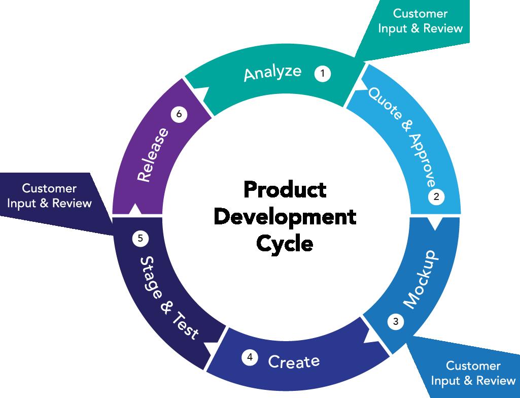 digital product manager - ui  ux designer - developer
